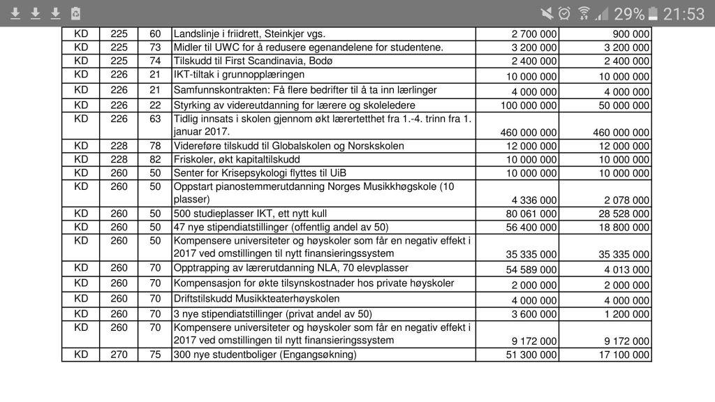 Tabell frå forliket om Statsbudsjett for 2017